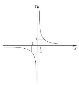 график обратной пропорциональности ...: www.5egena5.ru/grafiki-funkzii.html